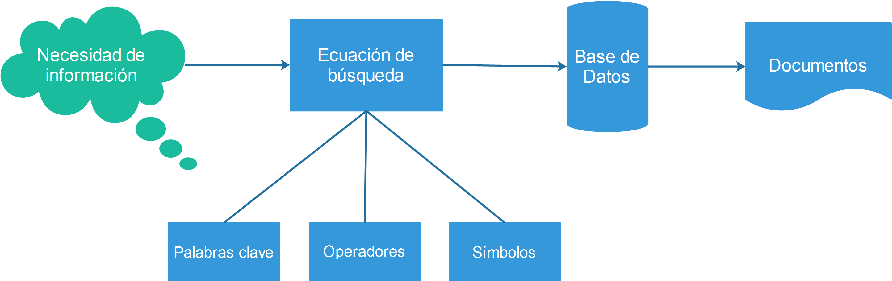 Ecuaciones de búsqueda: qué son y cómo se utilizan en bases de datos ...