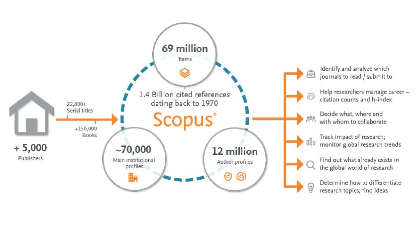 Visión global de la cobertura de Scopus y de sus funciones principales. Fuente: Scopus Coverage Guide