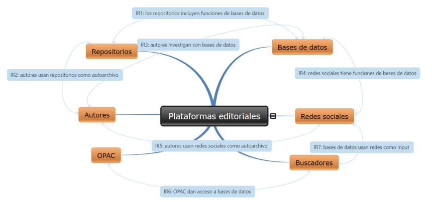 Mapa conceptual interactivo sobre interrelaciones entre sistemas de información académica