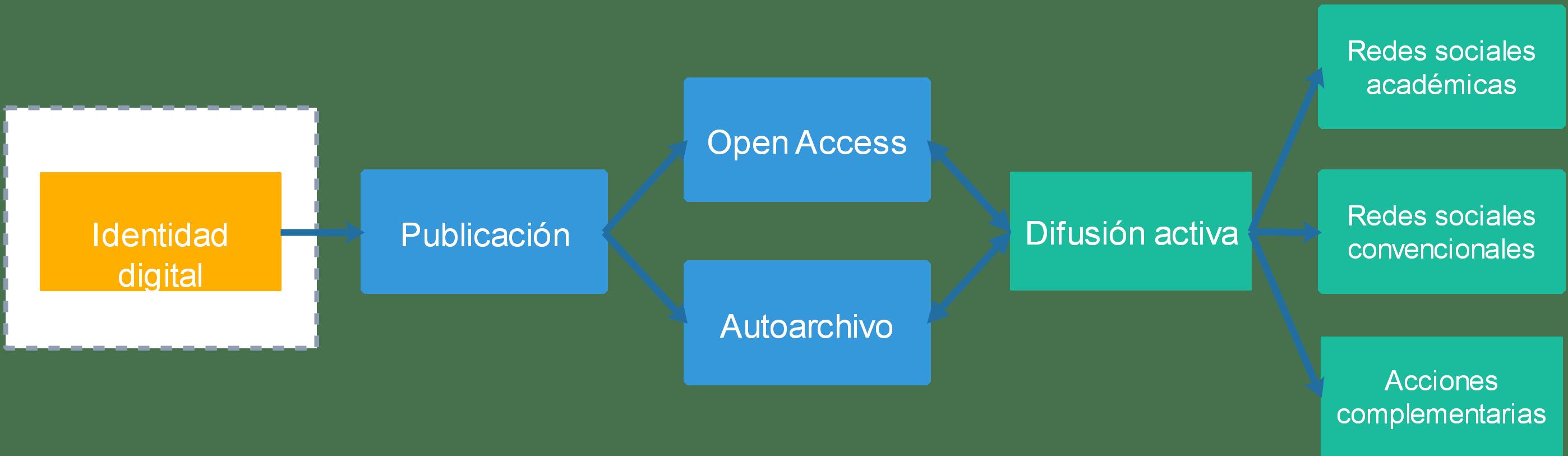 Revisiones sistematizadas para trabajos académicos· 3: Análisis y ...