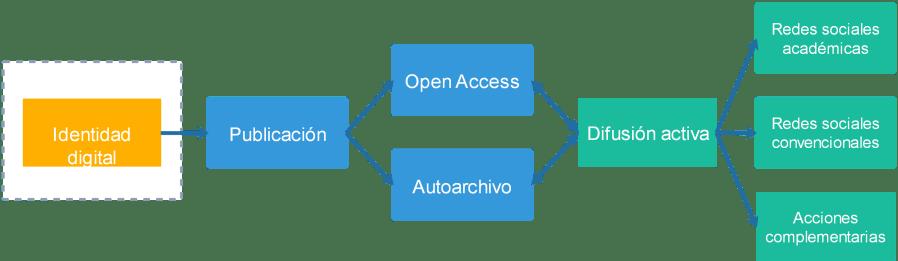 Diagramas para procesos