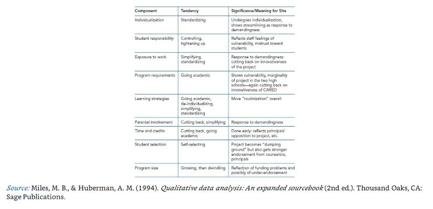 Tablas Y Diagramas En Investigacion Cualitativa Y Trabajos Academicos