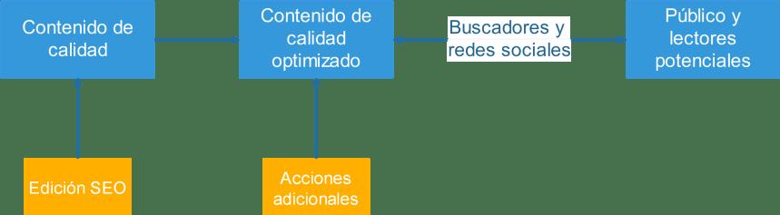 Diagrama para el SEO de contenidos