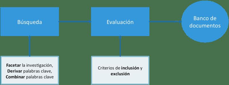 Diaqrama de las fases de Búsqueda y de Evaluación de una revisión sistematizada