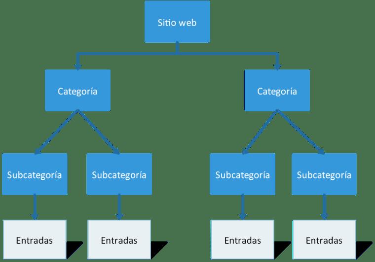 Diagrama de la estructura de un sitio web gobernada por una taxonomía
