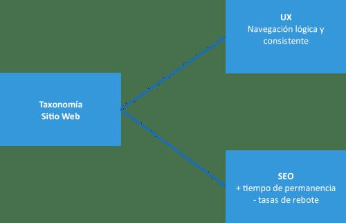 Diagrama de los lugares de afectación de una taxonomía en un sitio web: UX y SEO