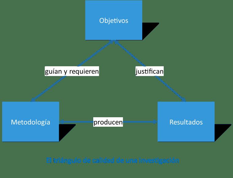 Diagrama de la calidad en una investigación académica