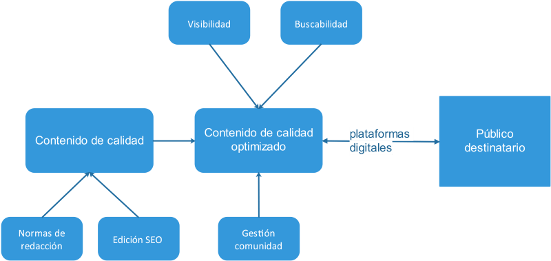 Diagrama sobre el SEO de contenidos.