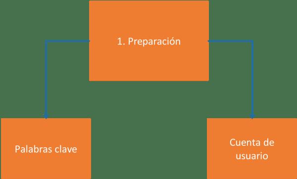Fase 1 de utilización de bases de datos académicas