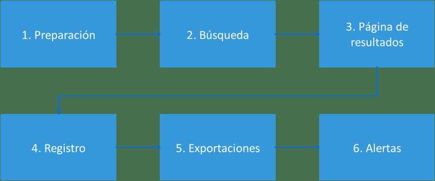 Fases de explotación de bases de datos académicas