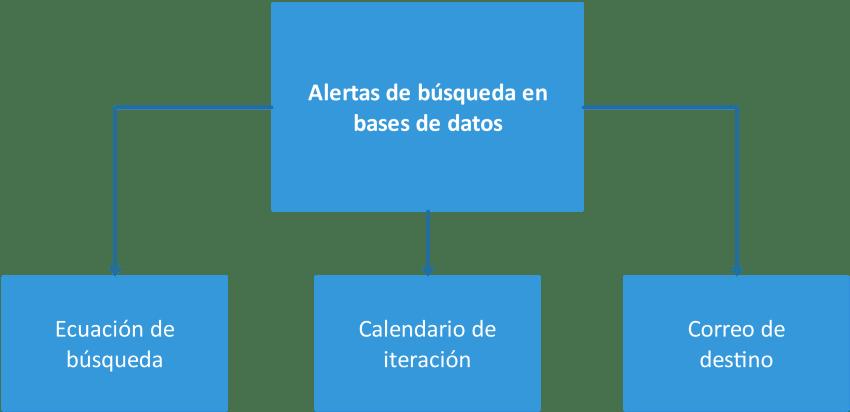 Diagrama de una alerta de búsqueda o alerta temática