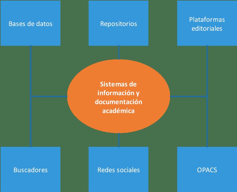 Diagrama de los componentes del ecosistema de la información científica