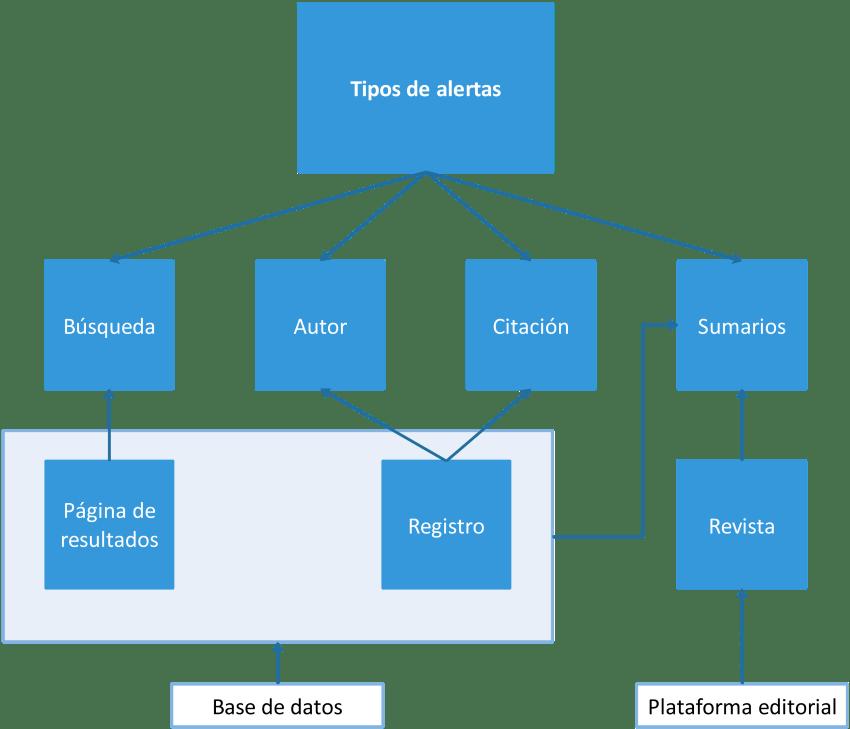 Diagrama de tipos de alertas en bases de datos y plataformas editoriales