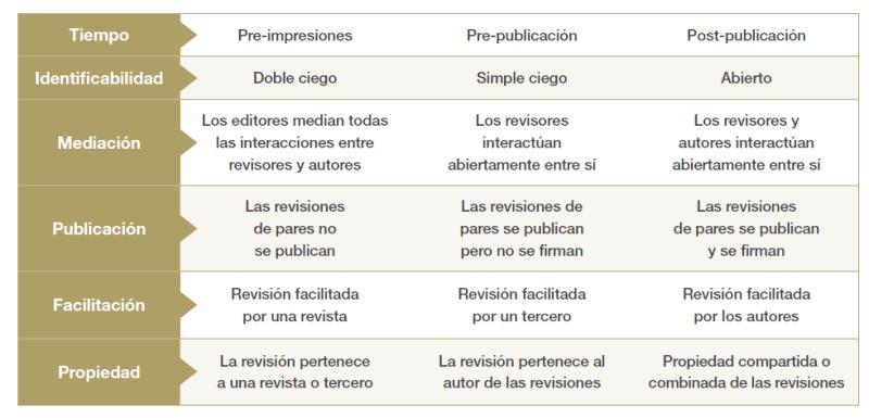 Cuadro de posibilidades del peer review. Fuente: COPE.