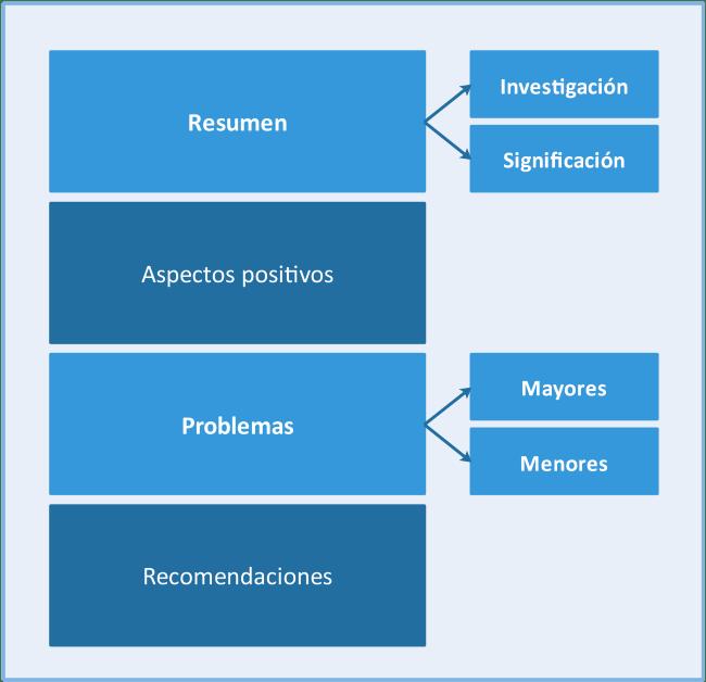 Componentes de un informe de peer review. Fuente: Lluís Codina