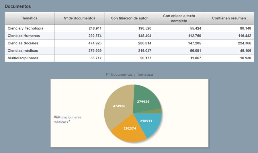 Estadística de documentos de la base de datos Índices CSIC
