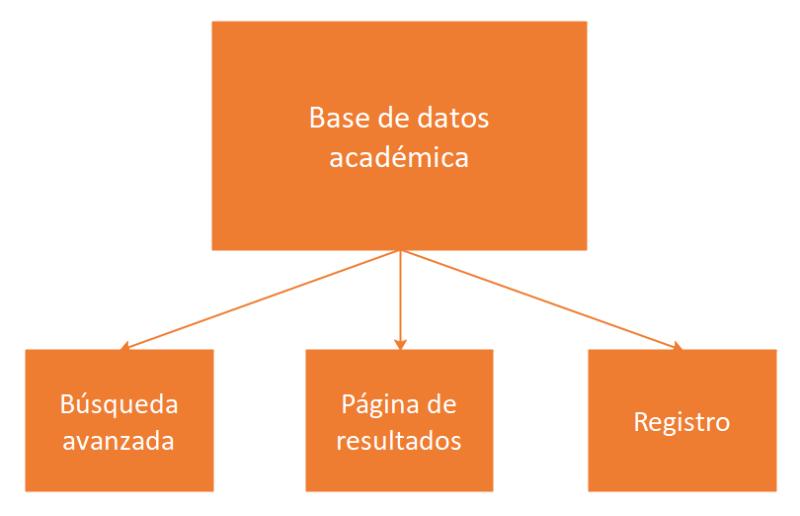 Diagrama de componentes principales de una base de datos académica