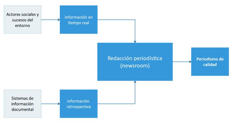 Diagrama con el rol de la información retrospectiva y los sistemas de información documental en el periodismo de calidad.