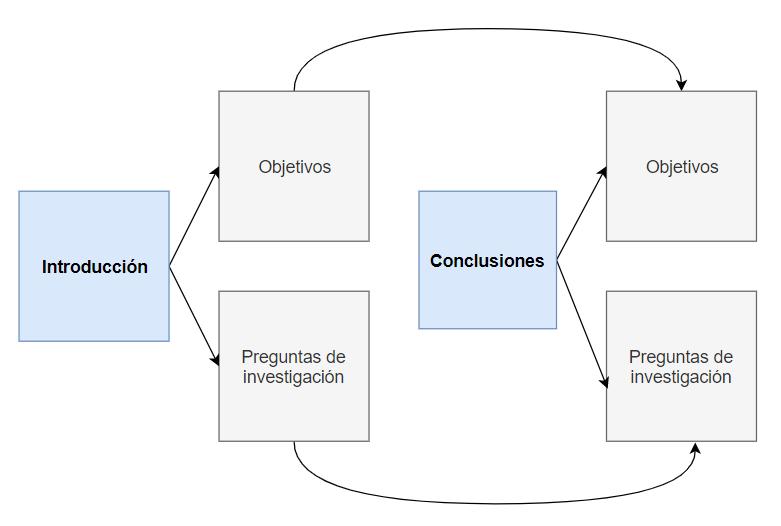 Tesis doctorales: diagrama de las secciones de Introducción y Conclusiones