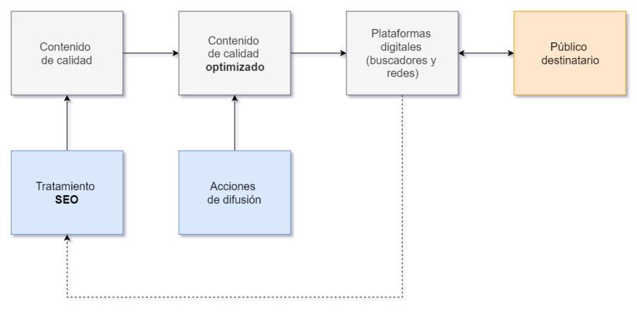 Diagrama que muestra la relación entre contenido de calidad y SEO de contenidos