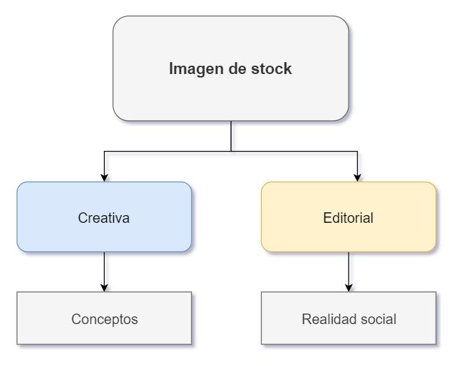 Diagrama de imagenes creativas vs editoriales