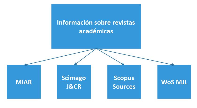 Revistas académicas: fuentes principales