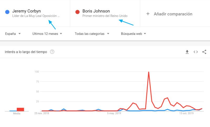 Visualización de datos en Google Trends comparando dos políticos del Reino Unido