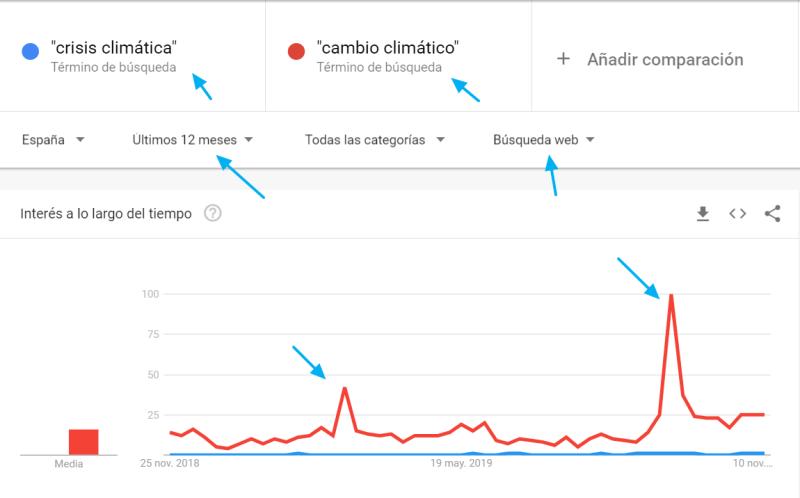 Gráfico de la comparación de dos términos en Google Trends