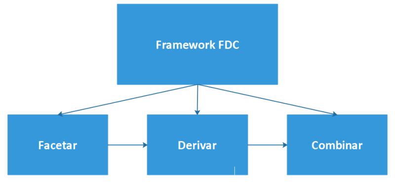 Diagrama del Framework FDC: facetar, derivar, combinar.