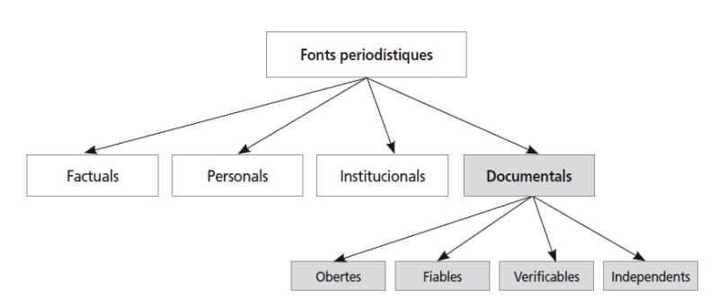 Diagrama de fuentes de infromación para periodistas