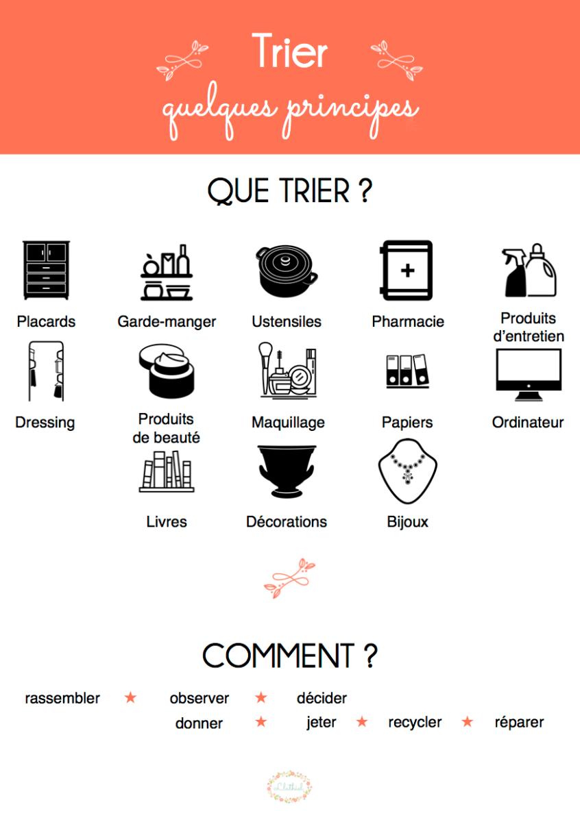 {Fiche} Trier - quelques principes