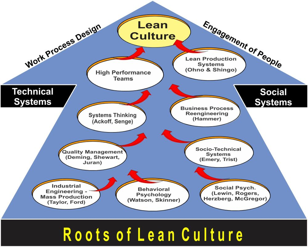 medium resolution of what is lean management