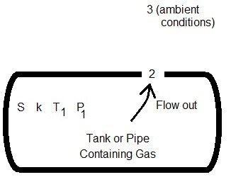 Gas Leak Rate