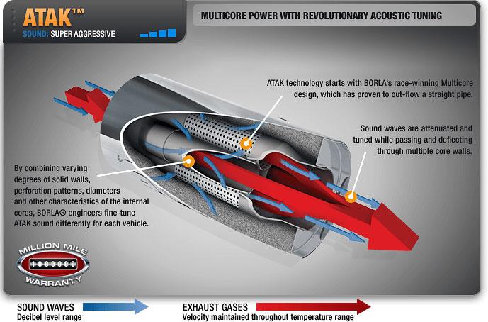 borla 11856 corvette c7 stingray exhaust axle back atak w npp dual mode exhaust 2014 2019