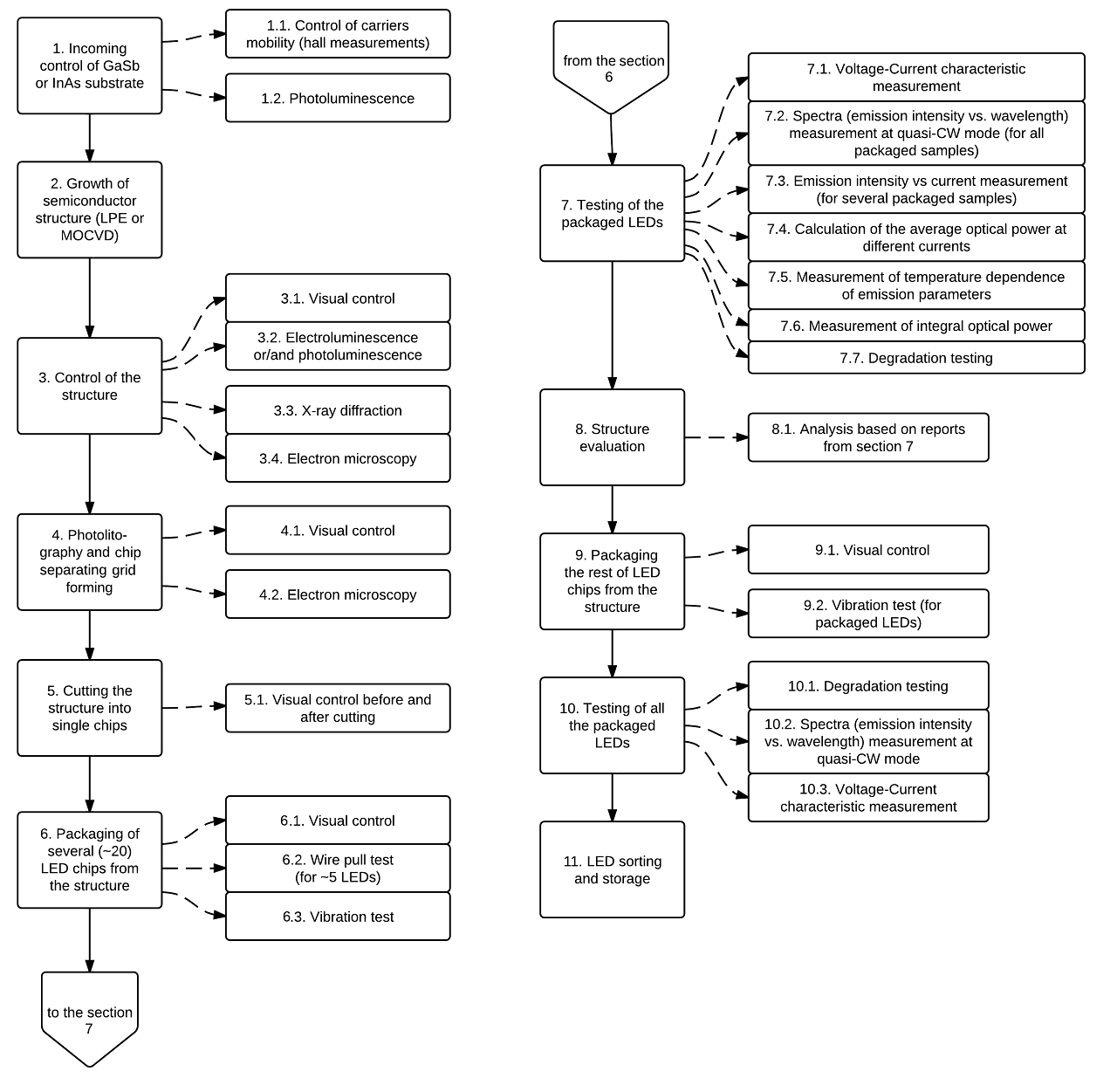 hight resolution of quality flow diagram