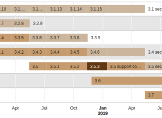 Moodle 3.5.3, 3.4.6, 3.3.9 and 3.1.15 Available