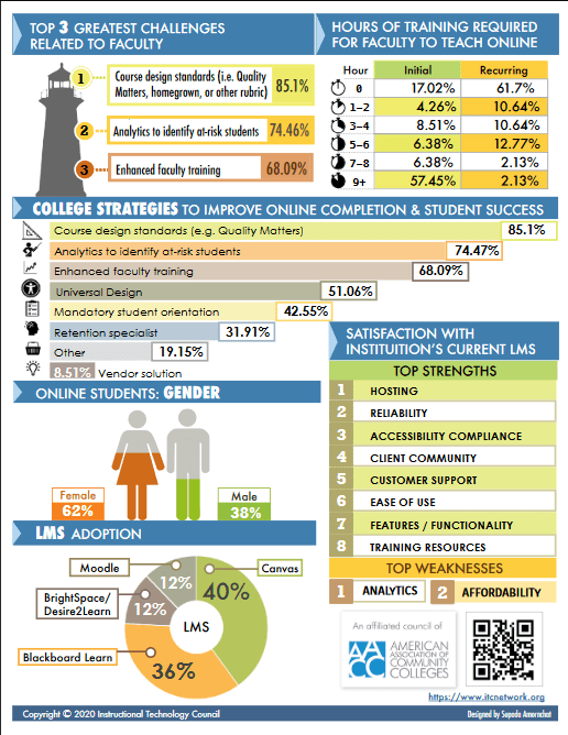 National eLearning Survey of Community Colleges - ITC 2020 Infographic