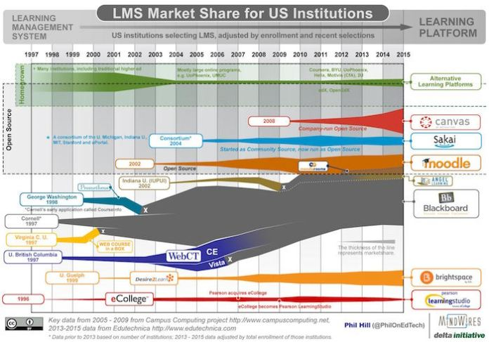 Phill Hill LMS Marketshare