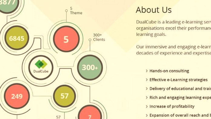 Moodle Plugins, Themes And E-Commerce: Check Out DualCube's Gifts To The Moodleverse