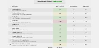 Test The Speed Of Your Moodle Machine With The Benchmark Plugin
