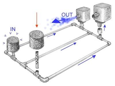 River-Tank Manifold Design — Loaches Online