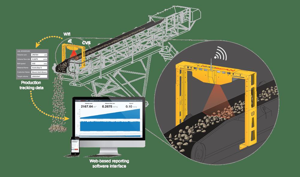 medium resolution of the conveyor volume scanner cvs how it works