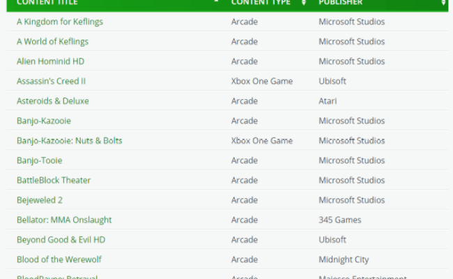 List Of Xbox One Backwards Compatibility Games Revealed
