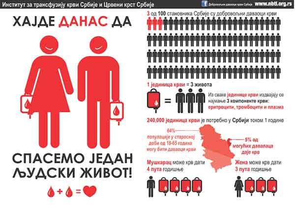 Danas akcija davanja krvi u OŠ Rade Drainac u Borči 7.2.2015.