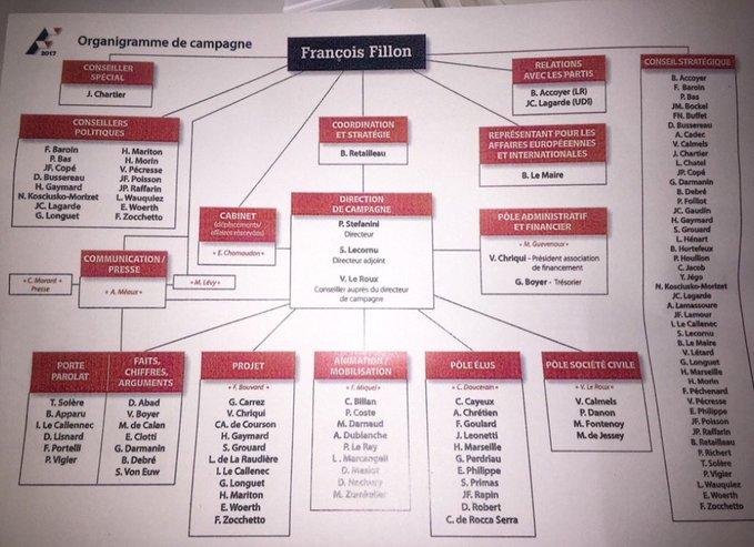 Voilà l'organigramme de F.Fillon pour sa campagne présidentielle.