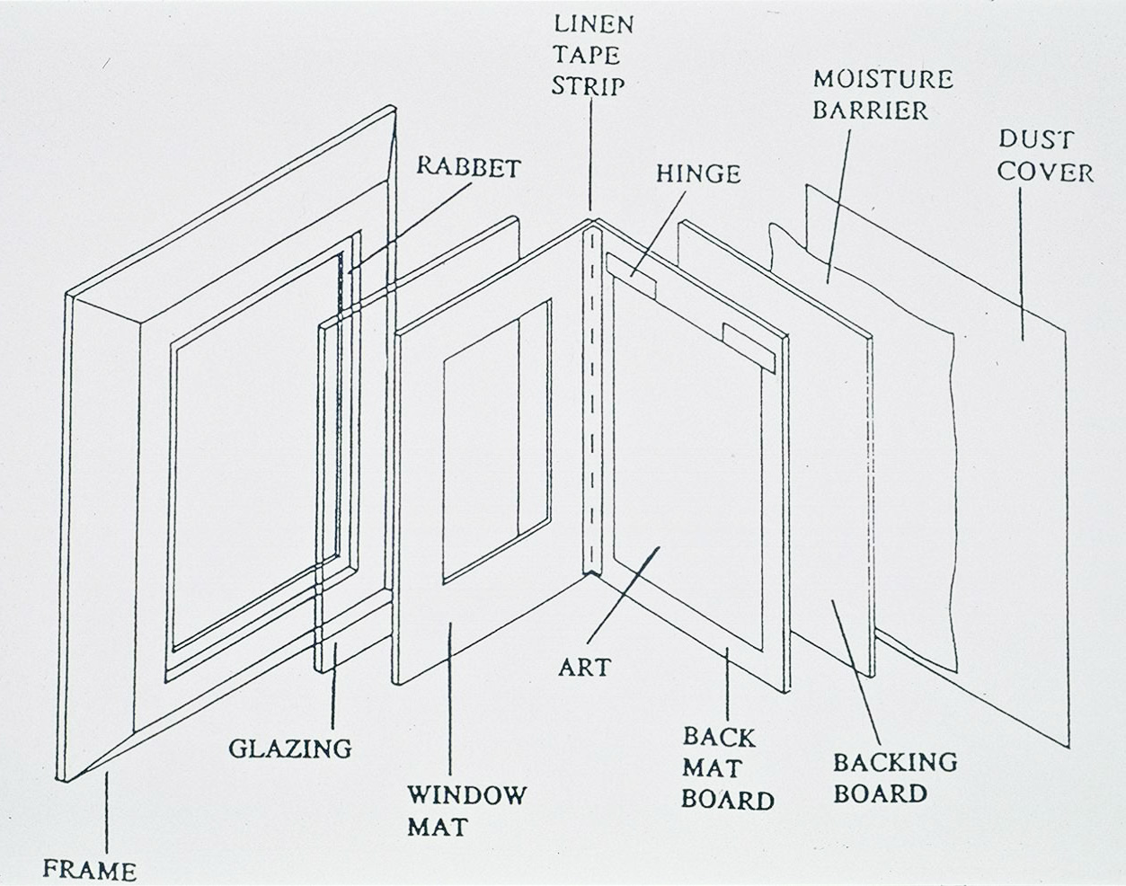 parts of a window frame diagram toyota fujitsu ten 86100 wiring preservation guidelines for matting and framing