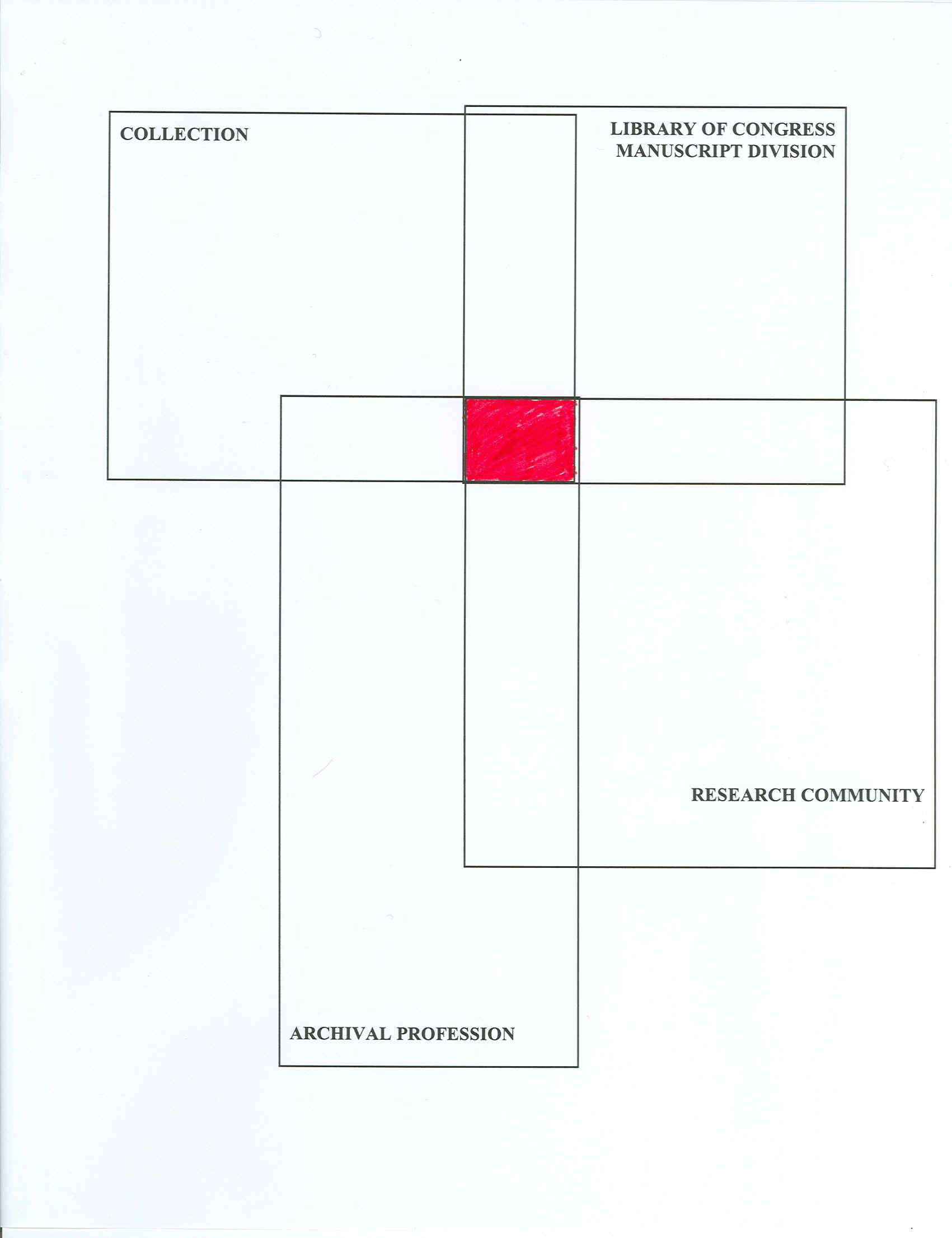 hight resolution of archival decision process diagram