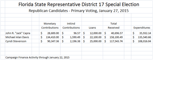 FL HD 17 R Primary Financial Jan 22 2015