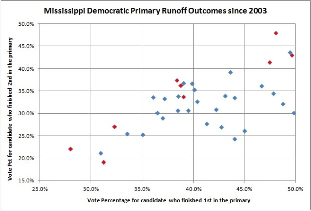 Mississippi Democratic Primary Runoff Outcomes since 2003