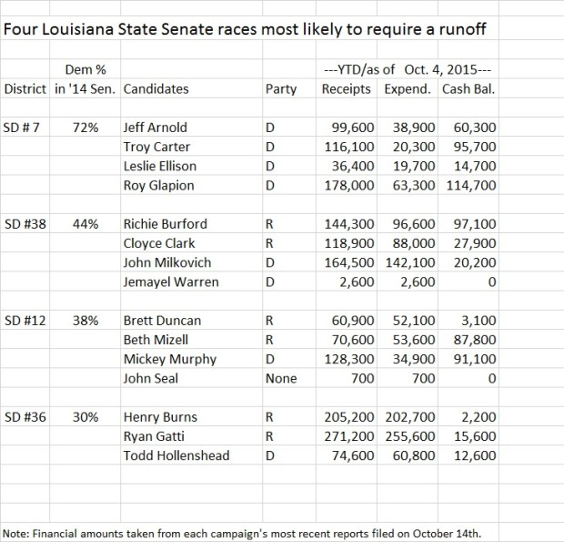 Louisiana State Senate likely runoffs